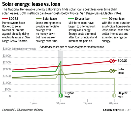 Solar Lease vs. Loan